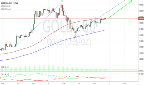GOLD: GOLD 1H TECHNICAL ANALYSIS