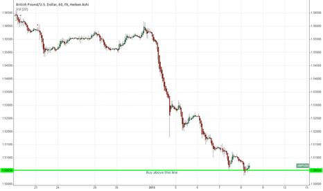GBPUSD: Simple Chart- GBPUSD