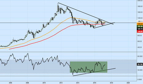 XAUUSD: Gold Long - LT