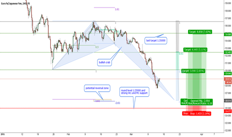 EURJPY: EURJPY-the deepest crab