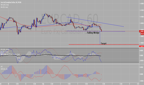 EURCAD: Falling Wedge