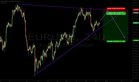 EURUSD: EUR Rising Wedge Pattern