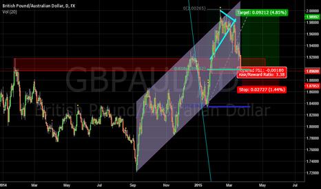 GBPAUD: gbpaud long on channel
