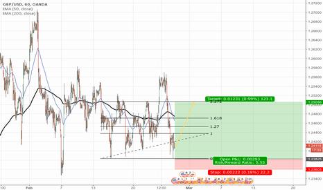 GBPUSD: LONG GBPUSD short-term rebound long