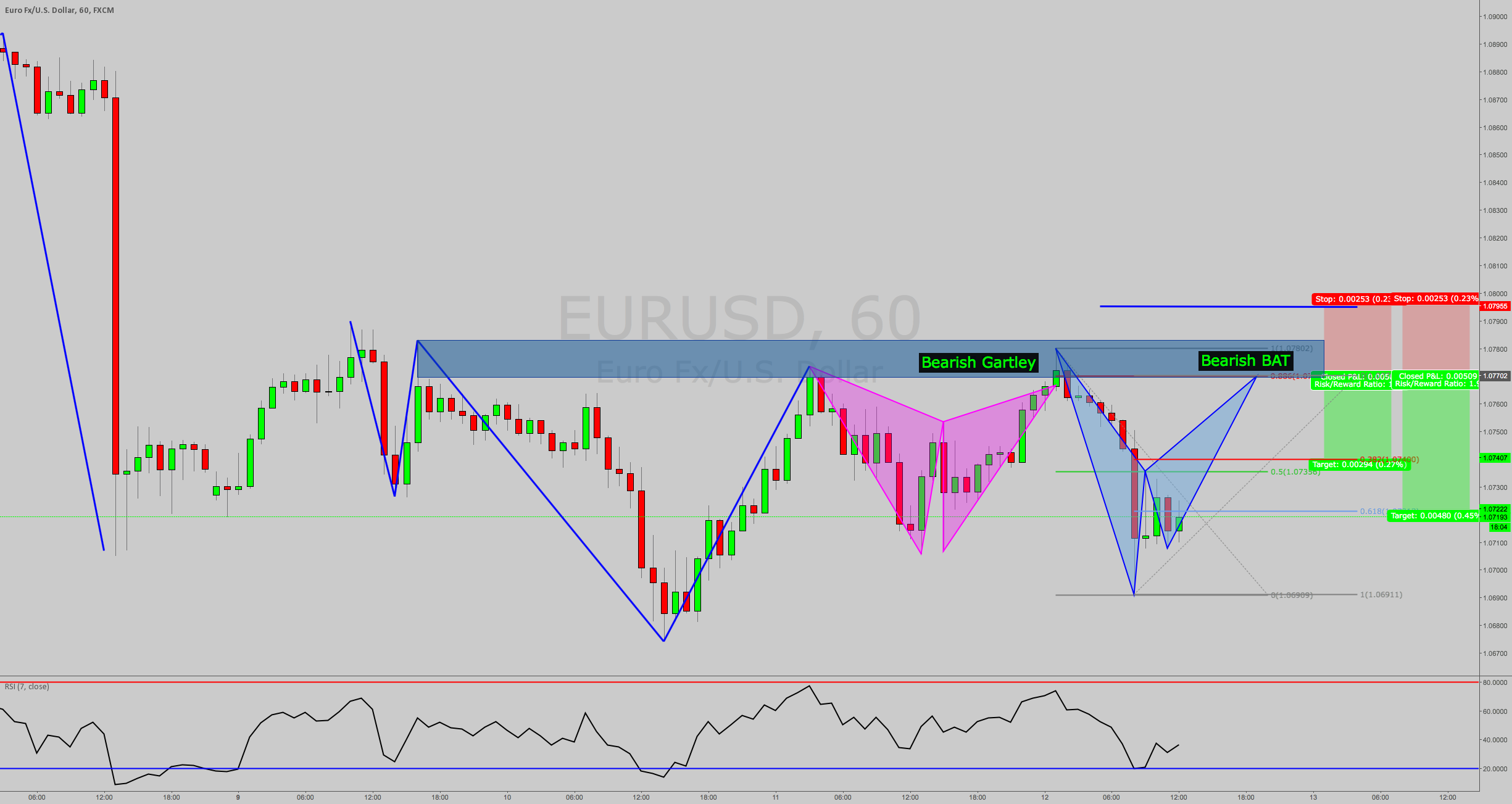 One more time? 2nd Chance to short at prev. structure! EURUSD