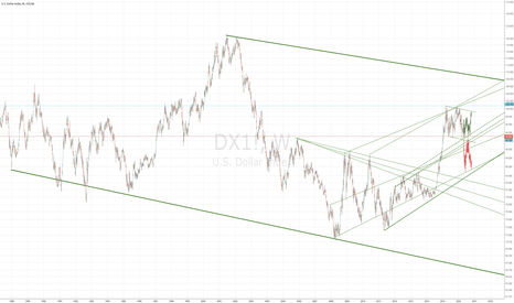 DX1!: US Dollar 30 Years