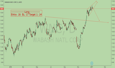 WNC: WNC is a short entry ?