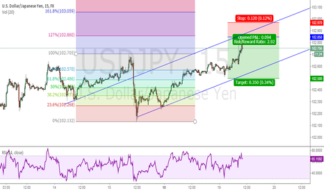 USDJPY: USDJPY 2.92 Ratio