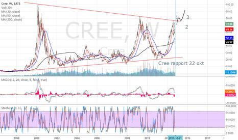 CREE: CREE SET UP