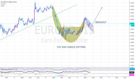 EURUSD: CUP AND HANDLE BULLISH PATTERN