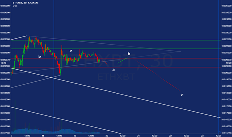 ETHXBT: crucial moment for eth