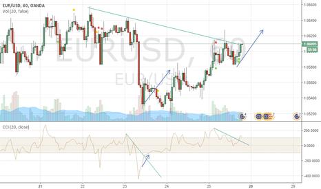 EURUSD: CCi trend line