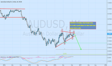 AUDUSD: AUDUSD is forming a big triangle