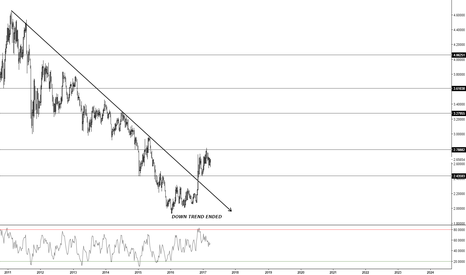XCUUSD: Copper (Rise of the Red Metal)