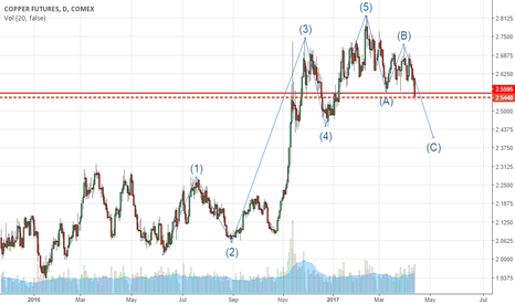HG1!: Copper breaks through support on daily charts.