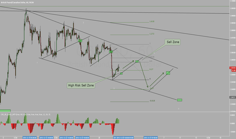 GBPCAD: GBPCAD Buy and Sell Set up