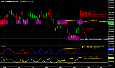 AUDUSD: Potential short on Aussie