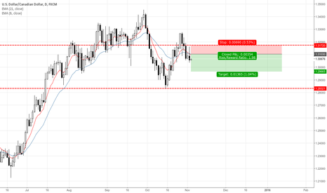 USDCAD: USDCAD Daily Pin Bar from Resistance