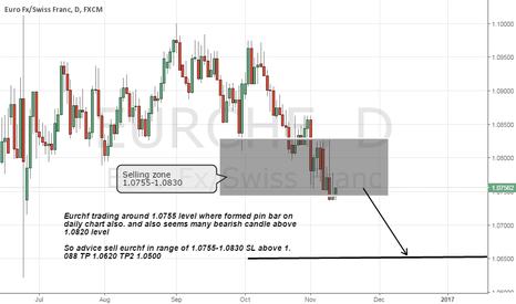 EURCHF: Eurchf formed Bearish pin bar on daily chart