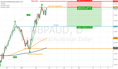 GBPAUD: AB=CD harmonic pattern forming on the daily TF of GBP/AUD