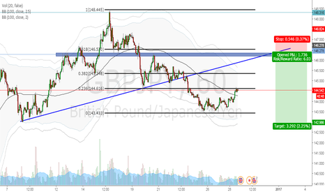 GBPJPY: GBPJPY GOING FOR SKYDIVE