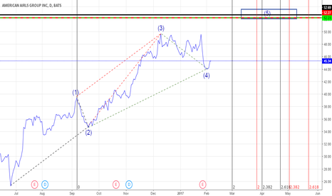 AAL: aal multiple time frame