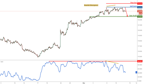 EURJPY: EURJPY dropping nicely, remain bearish