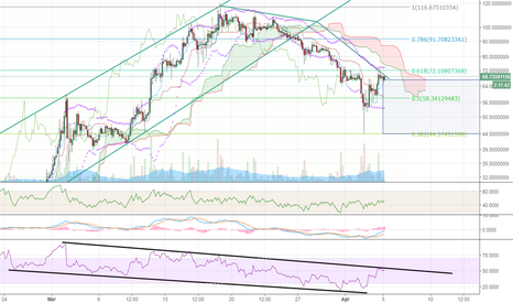 DASHUSDT: DASH must consolidate at lower levels, 4-hr RSI wont pass 60