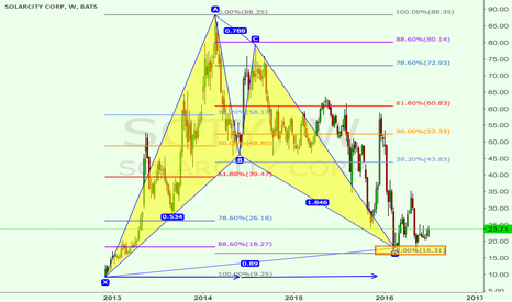 SCTY: SCTY: Giant bat pattern since IPO, huge potential to 3x price
