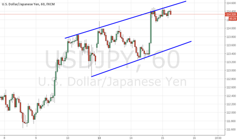USDJPY: USD/JPY Wedge, Bearish Reversal