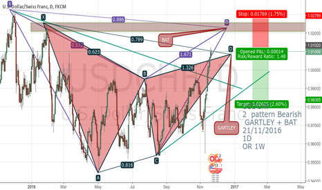 USDCHF: USDCHF 2  pattern Bearish GARTLEY + BAT 21/11/2016 1D OR 1W