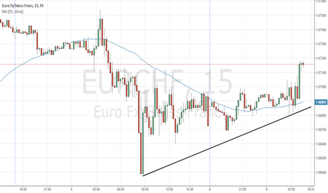 EURCHF: EURCHF is going to decrease until 20:00 GMT