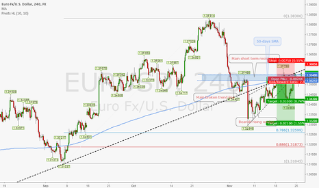 EURUSD: Crawling the Wall of Worry