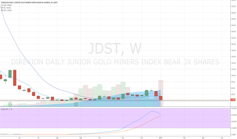 JDST: JDST Headed Lower?