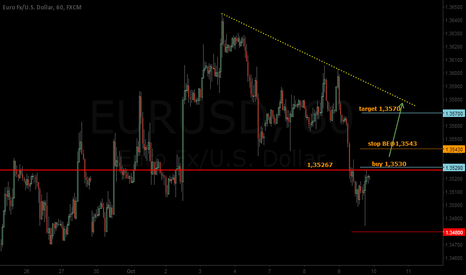 EURUSD: EUR bouncing from 1,35