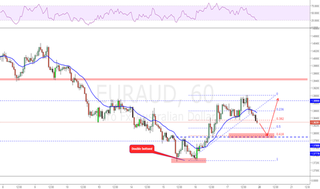EURAUD: Possible 2618 trade!