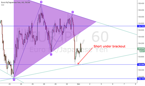 EURJPY: EurJpy (60min) shorting under brackout