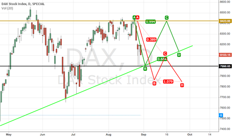DAX: DAX, waiting for 8000