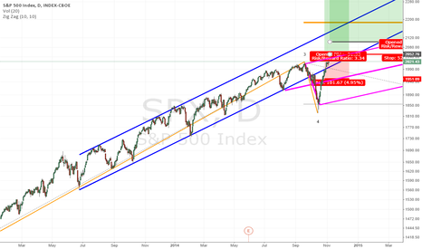 SPX: SPX 500 - Why it's not time to be a bear (yet)