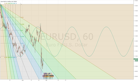 EURUSD: EURUSD - Ride the waves dude
