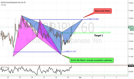 "GBPJPY: GBPJPY Bearish Bat Pattern ""Ebb & Flow"""