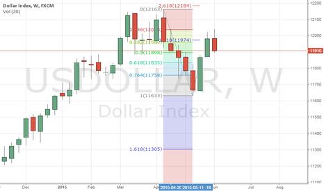 USDOLLAR: usdollar weekly fibonacci points