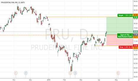 PRU: PRU Bullish 10.57%
