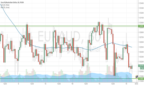 EURAUD: EURAUD Long in a short time