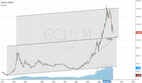 GC1!: Gold 40-year chart also points to US$1040