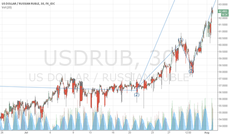 USDRUB: tyuitu