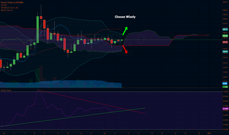 BTCUSD: The Three Kings: Ichimoku - BB - RSI