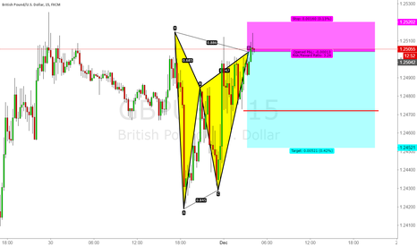 GBPUSD: Short GBP/USD Bearish BAT 15M