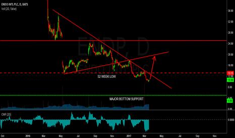 ENDP: endp - long