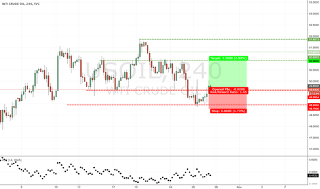 USOIL: Structure trade